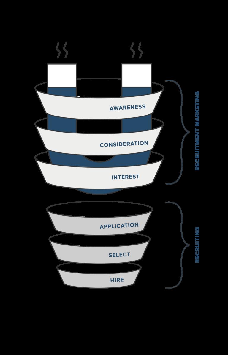 Recruitment Marketing Funnel | SEEKNSPEAK